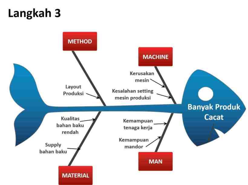 Problem solving decision making training indonesia oki prayoga apabila memang tidak ditemukan penyebab tersier penyebab sekunder dinyatakan cukup menjadi akar permasalahan pada tiap pokok tulang permasalahan ccuart Images